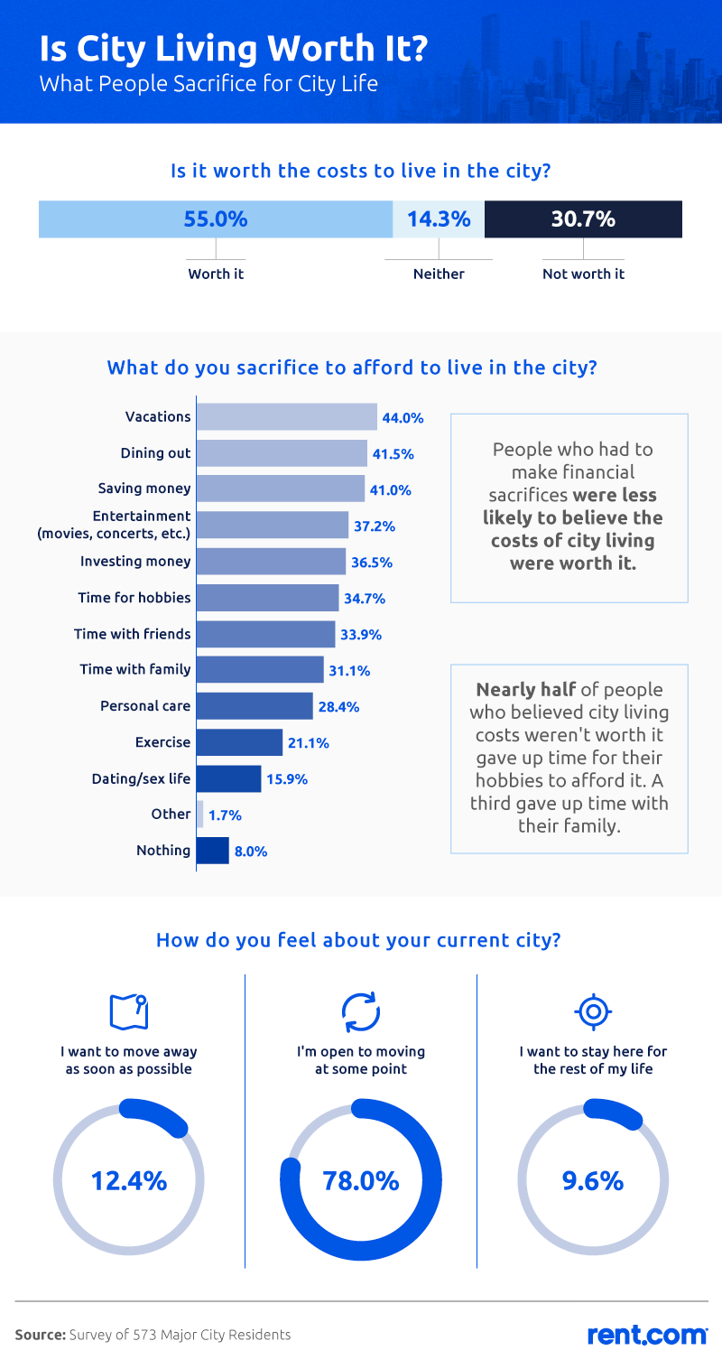 Is City Living Worth It?