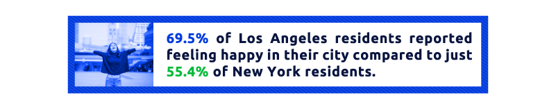 LA Residents are Happier in their City than New York Residents