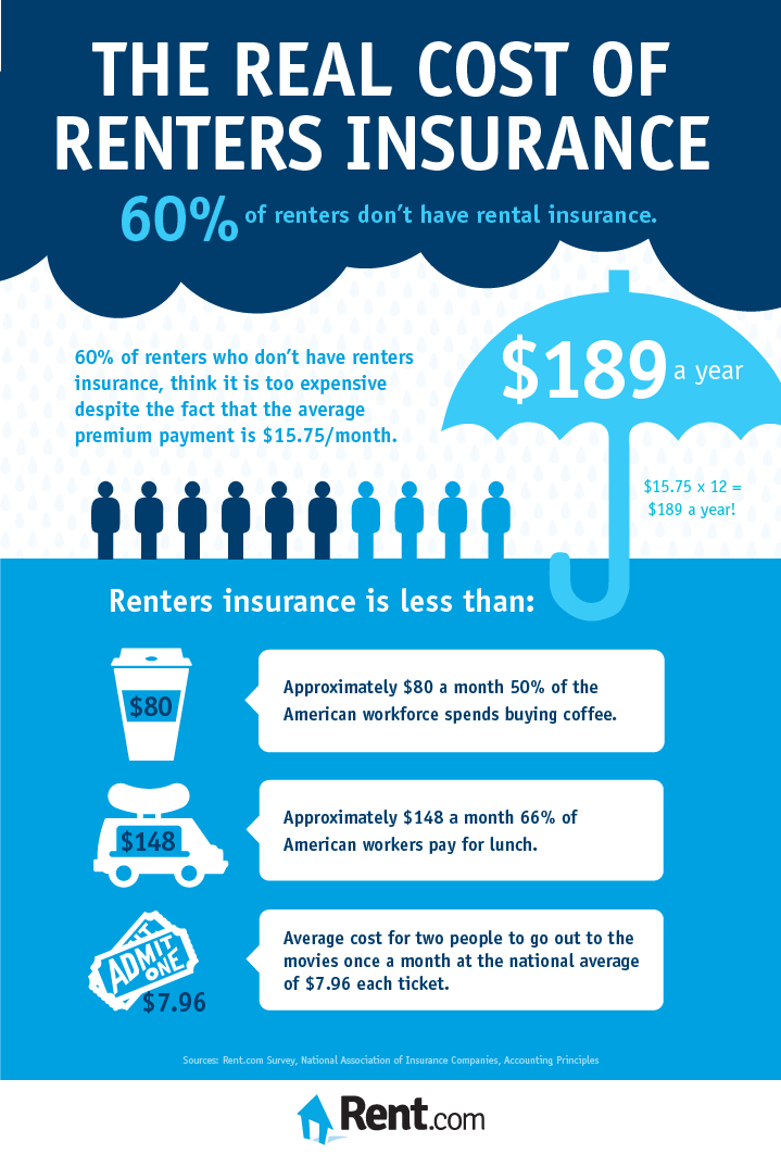 2013-03 The Real Cost of Renters Insurance