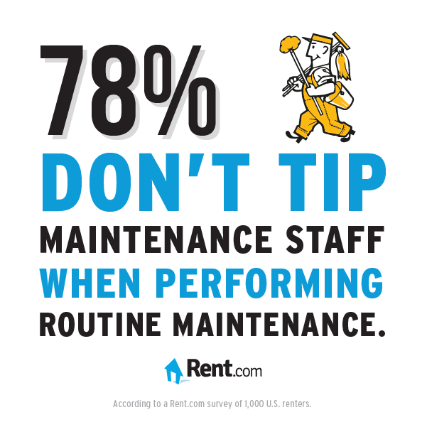 78% of renters don't tip maintenance staff.