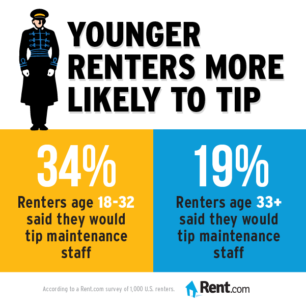 Younger renters are more likely to tip maintenance staff.
