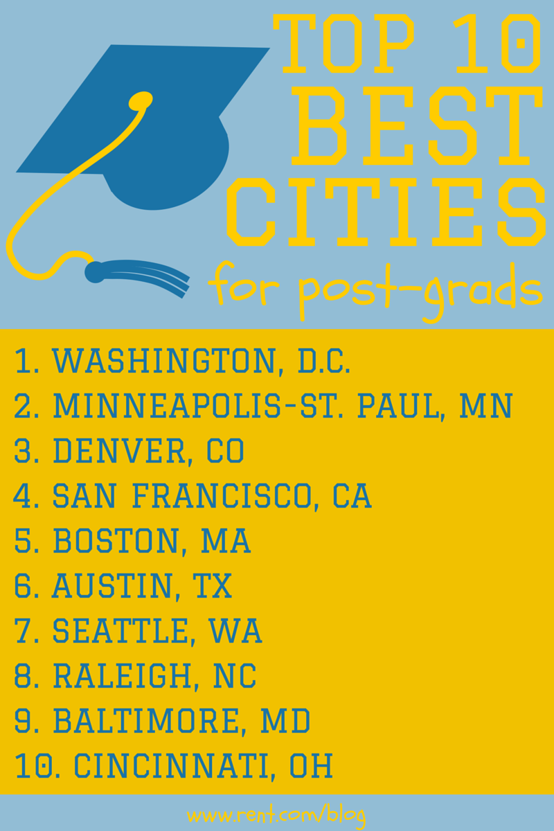 Top 10 Cities for Post Grads