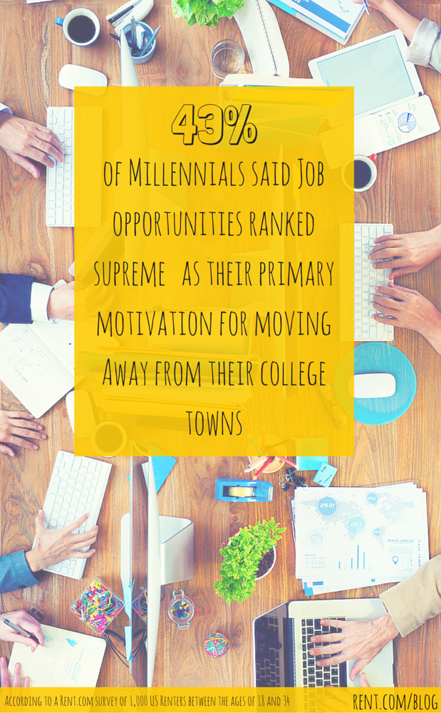 The Millennial Generation is on the Move - For a Job