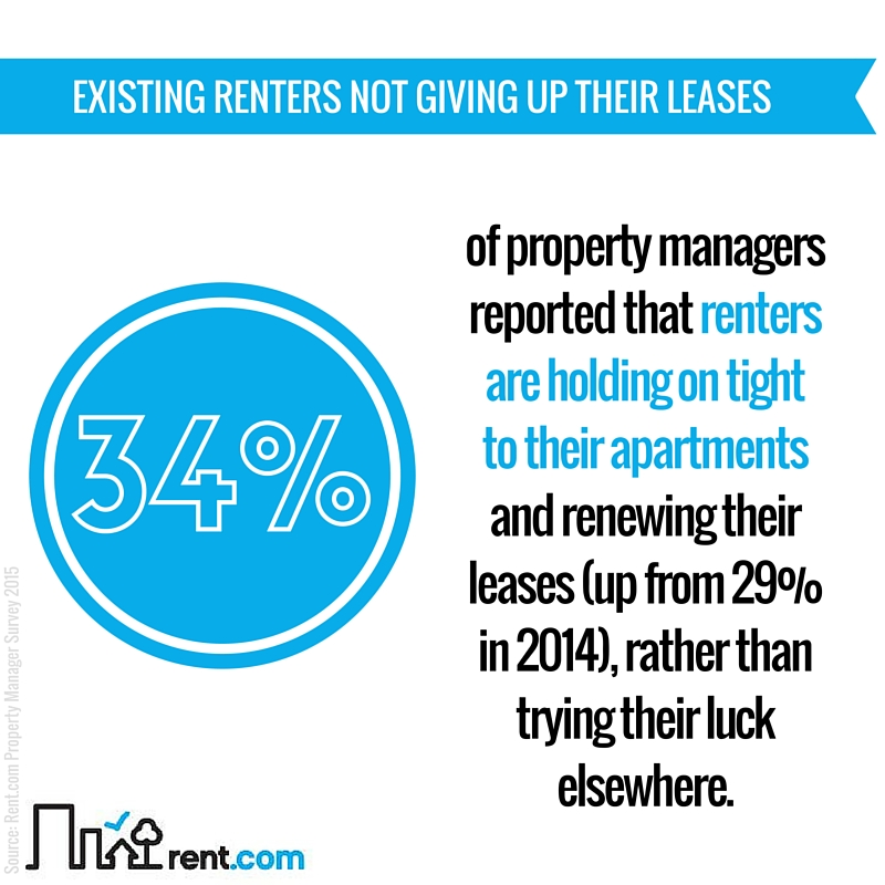 2015 Rent.com Rental Market Report - Existing Renters Not Giving Up Their Leases