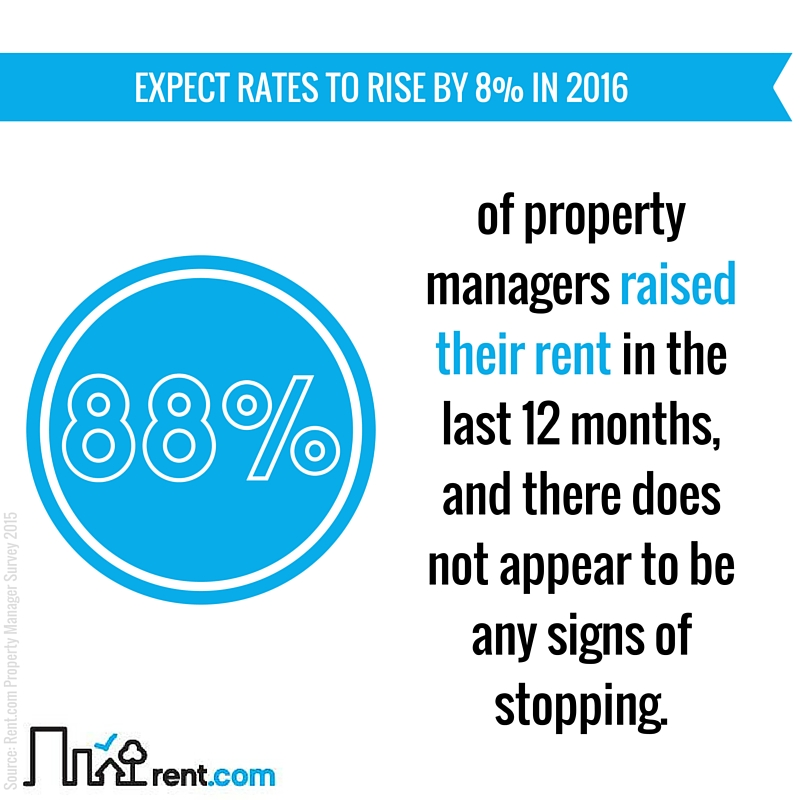 2015 Rent.com Rental Market Report - Expect Rates to Rise by 8 Percent in 2016