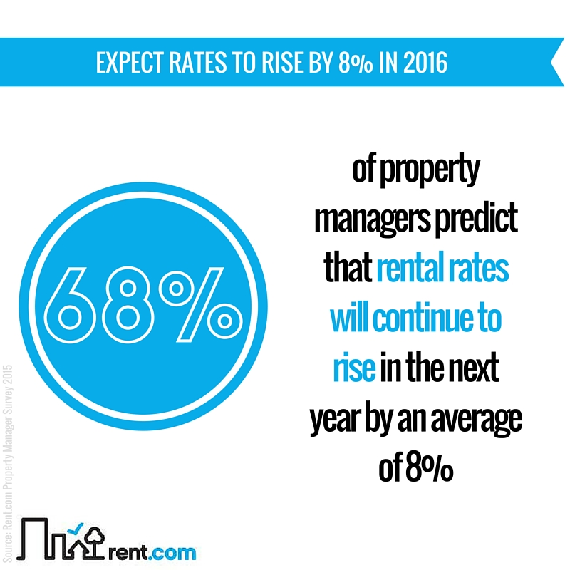 2015 Rent.com Rental Market Report - Expect Rates to Rise by 8 Percent in 2016 !