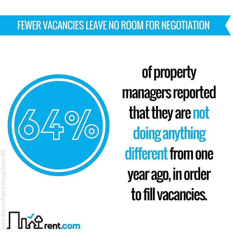2015 Rent.com Rental Market Report - Fewer Vacancies Leave No Room for Negotiation