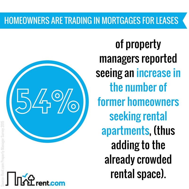 2015 Rent.com Rental Market Report - Homeowners are Trading in Mortgages for Leases!