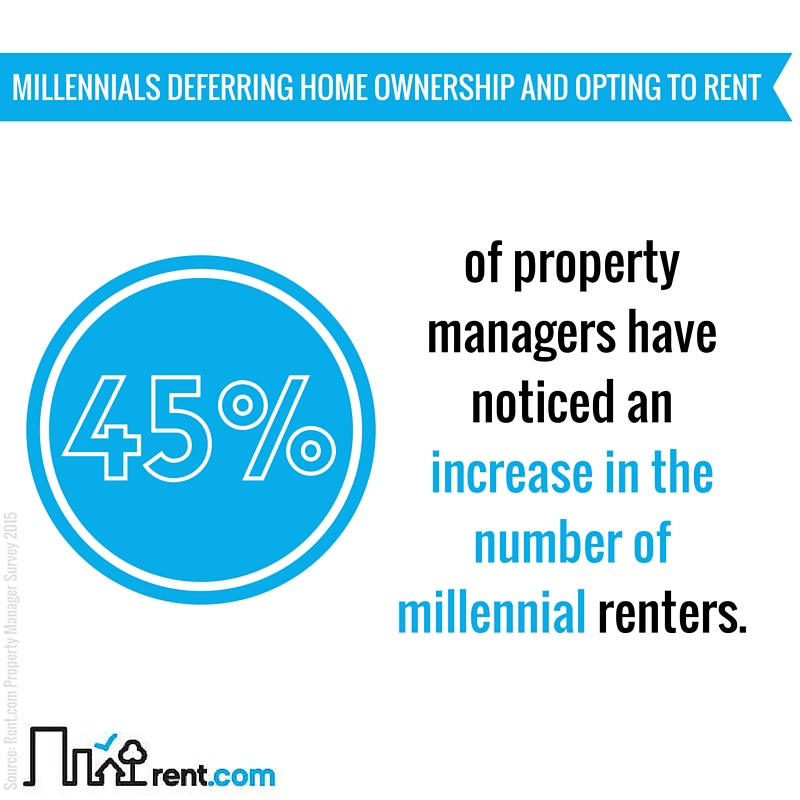 2015 Rent.com Rental Market Report -Millennials Deferring Home Ownership and Opting to Rent
