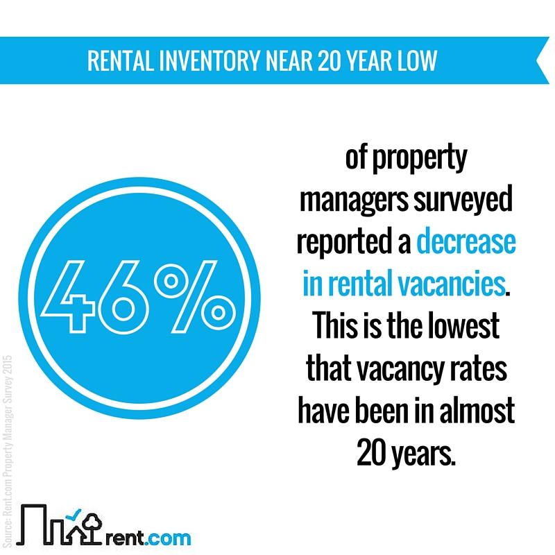 2015 Rent.com Rental Market Report - Rental Inventory Near 20 Year Low