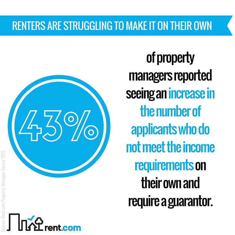 2015 Rent.com Rental Market Report - Renters are Struggling to Make it on Their Own