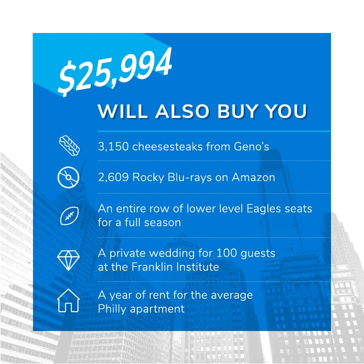 $25,994 will also buy you 3,150 cheesesteaks from Geno's; 2,609 Rocky Blu-rays on Amazon; An entire row of lower level Eagles seats for a full season; A private wedding for 100 guests at the Franklin Institute; A year of rent for the average Philly apartment