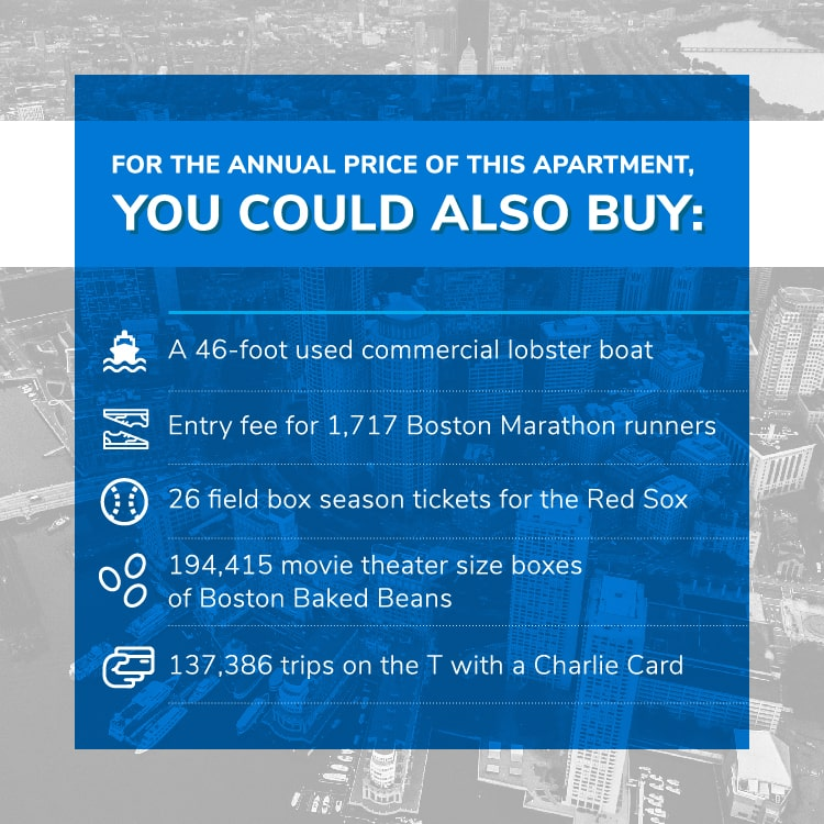 This apartment costs as much as: A 46-foot used commercial lobster boat Entry fee for 1,717 Boston Marathon runners 26 field box season tickets for the Red Sox 194,415 movie theater size boxes of Boston Baked Beans 137,386 trips on the T with a Charlie Card