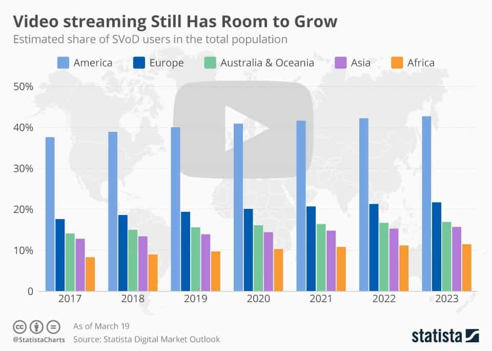 video streaming chart