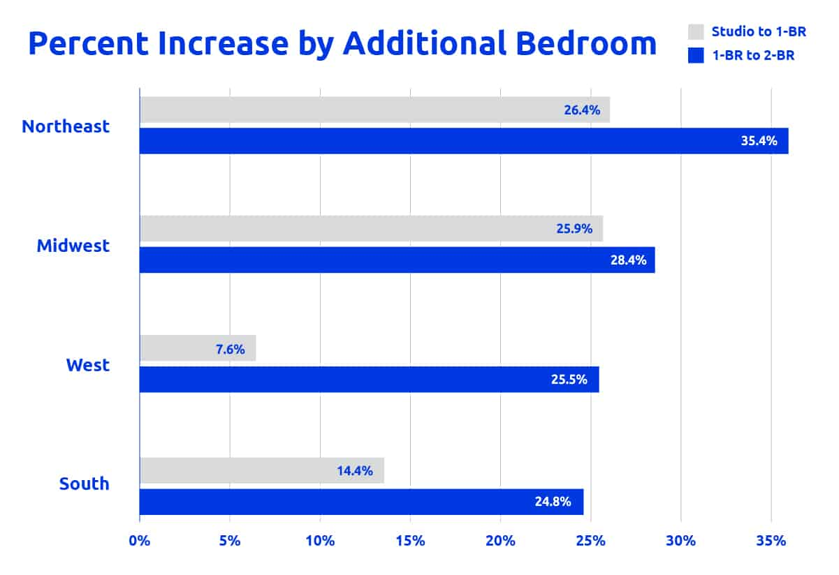 Percent increase by additional bedroom