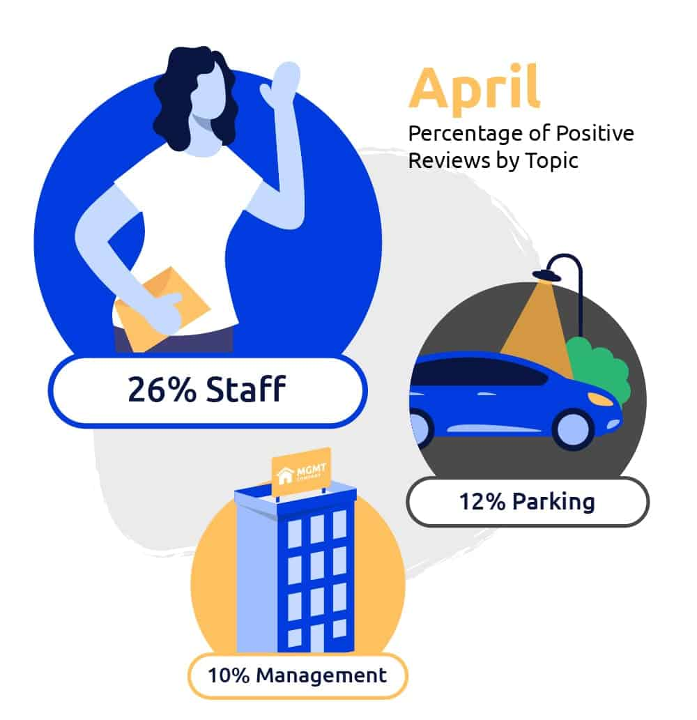 april reviews by topic