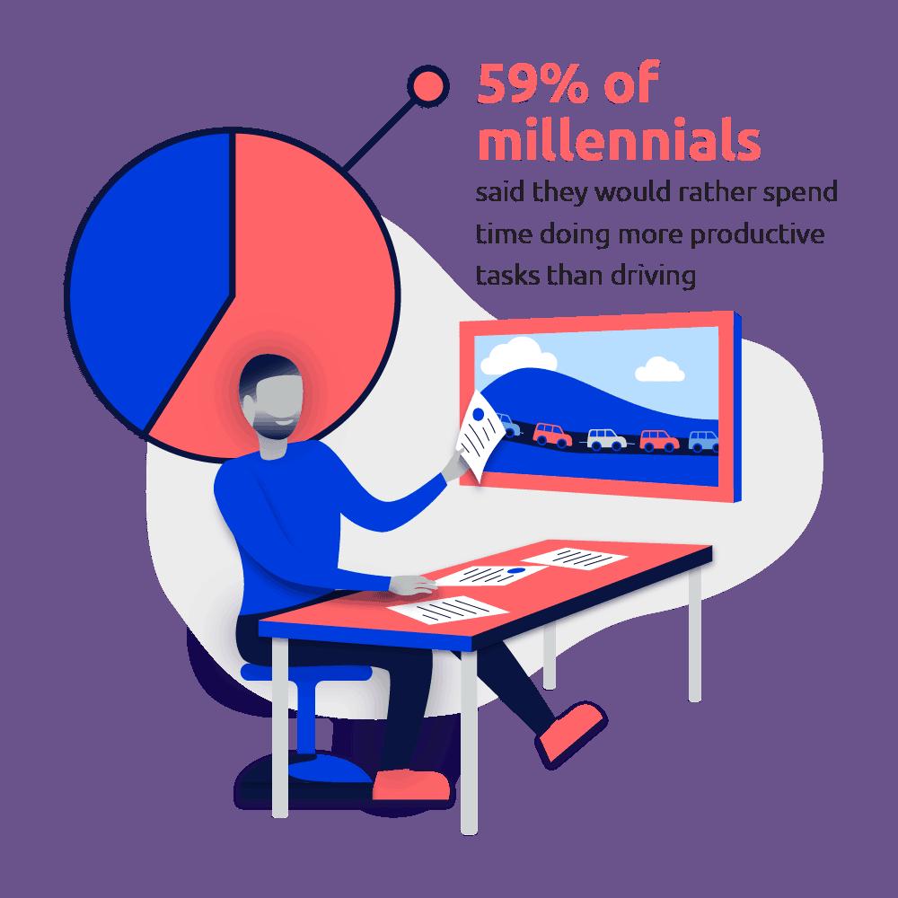 millennial attitudes about traffic