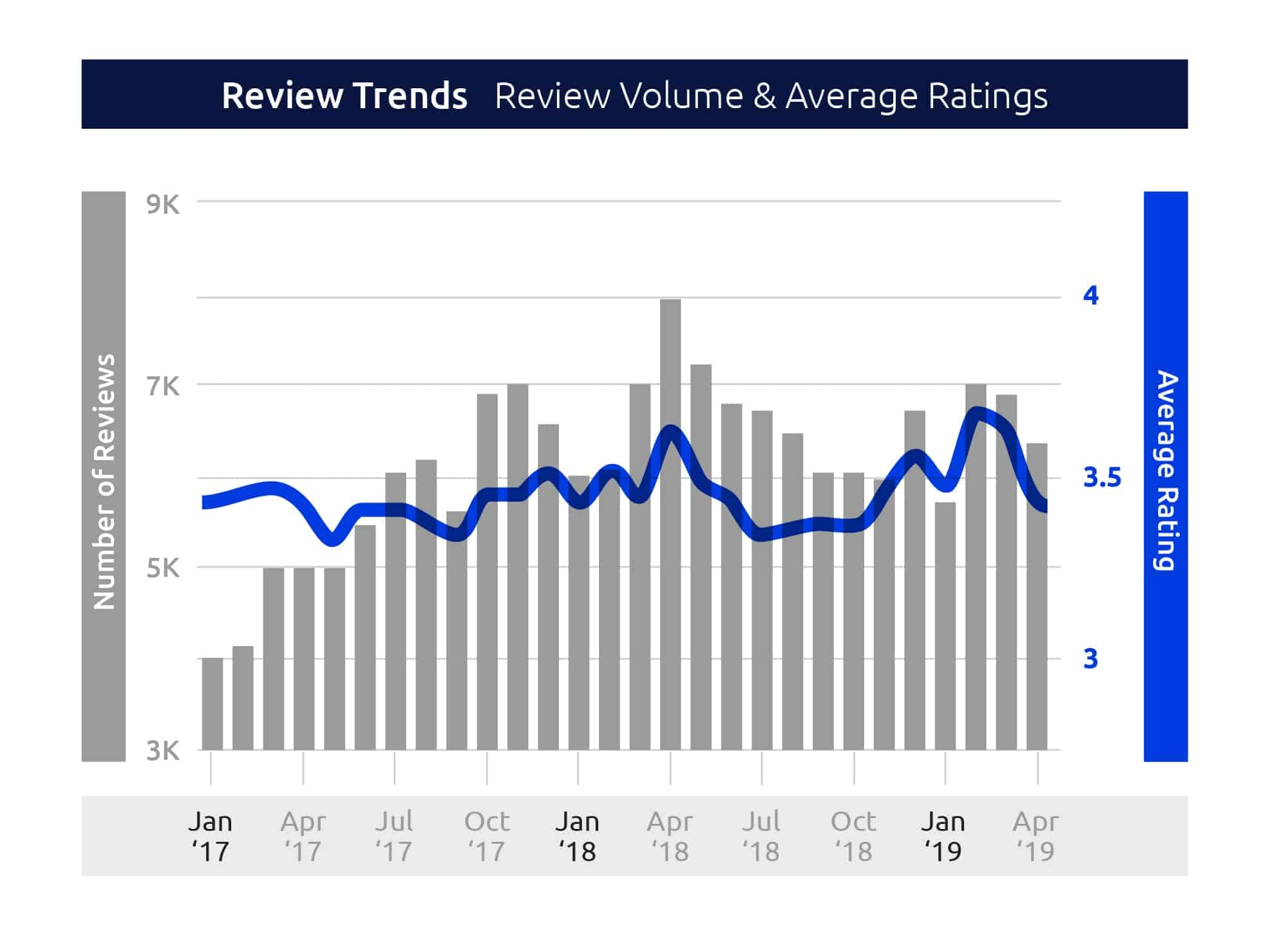 review trends