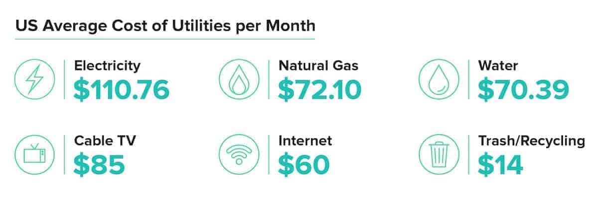 cost for utilities