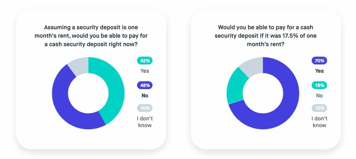 Charts representing renters