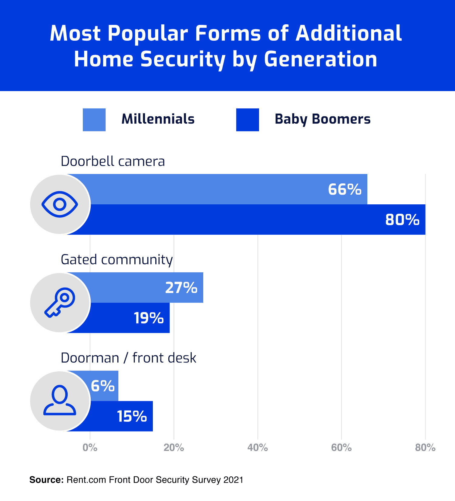Bar graph showing the most popular forms of additional home security by generation